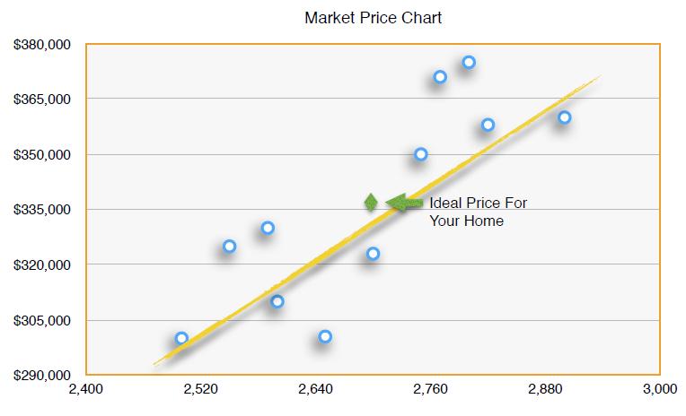 market-price-chart